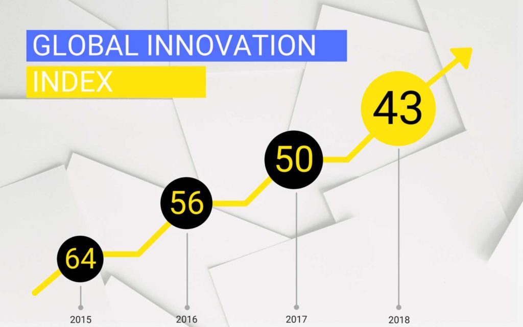 Ukraine Ranks 43rd on Global Innovation Index