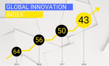 Ukraine global innovation index