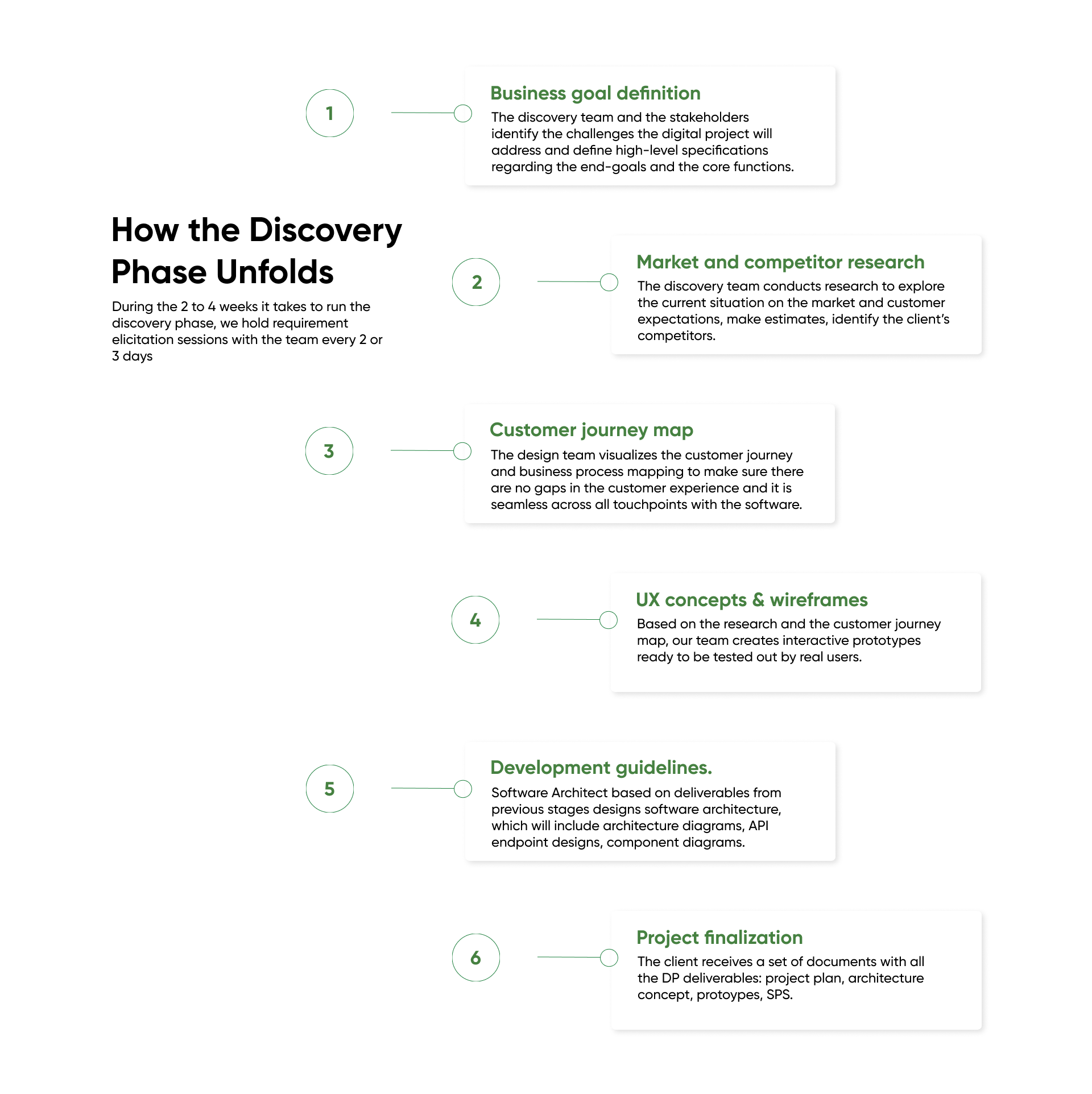 discovery phase process